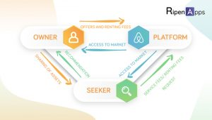How Airbnb Works- Business Model