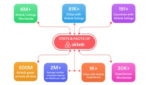 Let's Sneak Peek over Stats & Facts of Airbnb