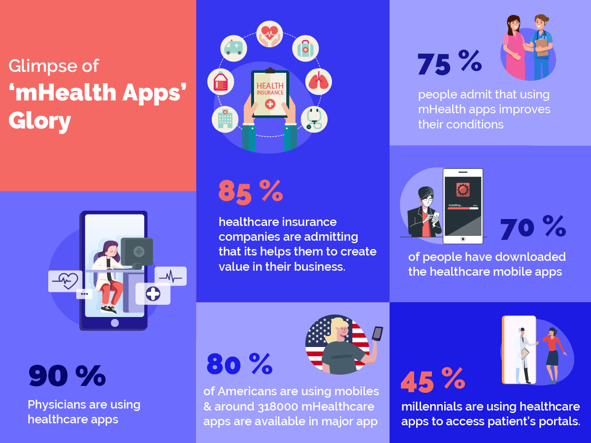 How stats prove the demand and importance of Healthcare apps.