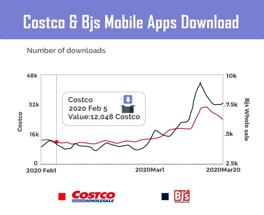 Costco & BJs Wholesale mobile apps download