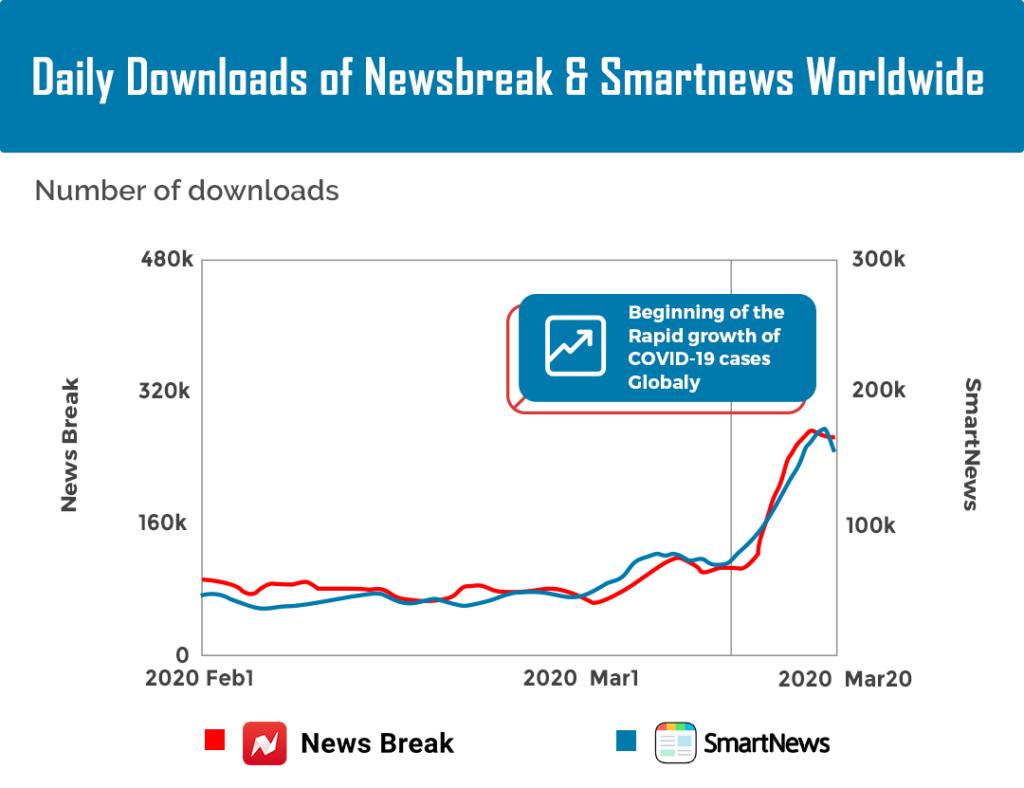 Daily Downloads of News Break & Smart New Worldwide