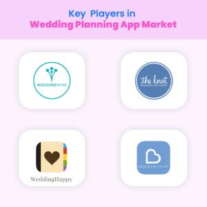 Key Market Players in Wedding Planning App Market