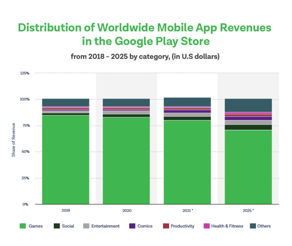 Google Play Store Statistics