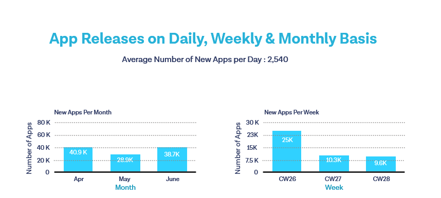 How Many Apps Are released on the Apple App Store per month/week
