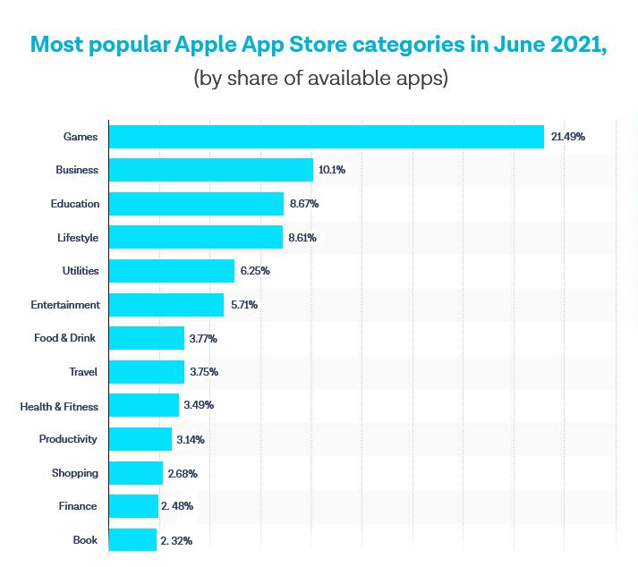 top App Store Categories of 2021